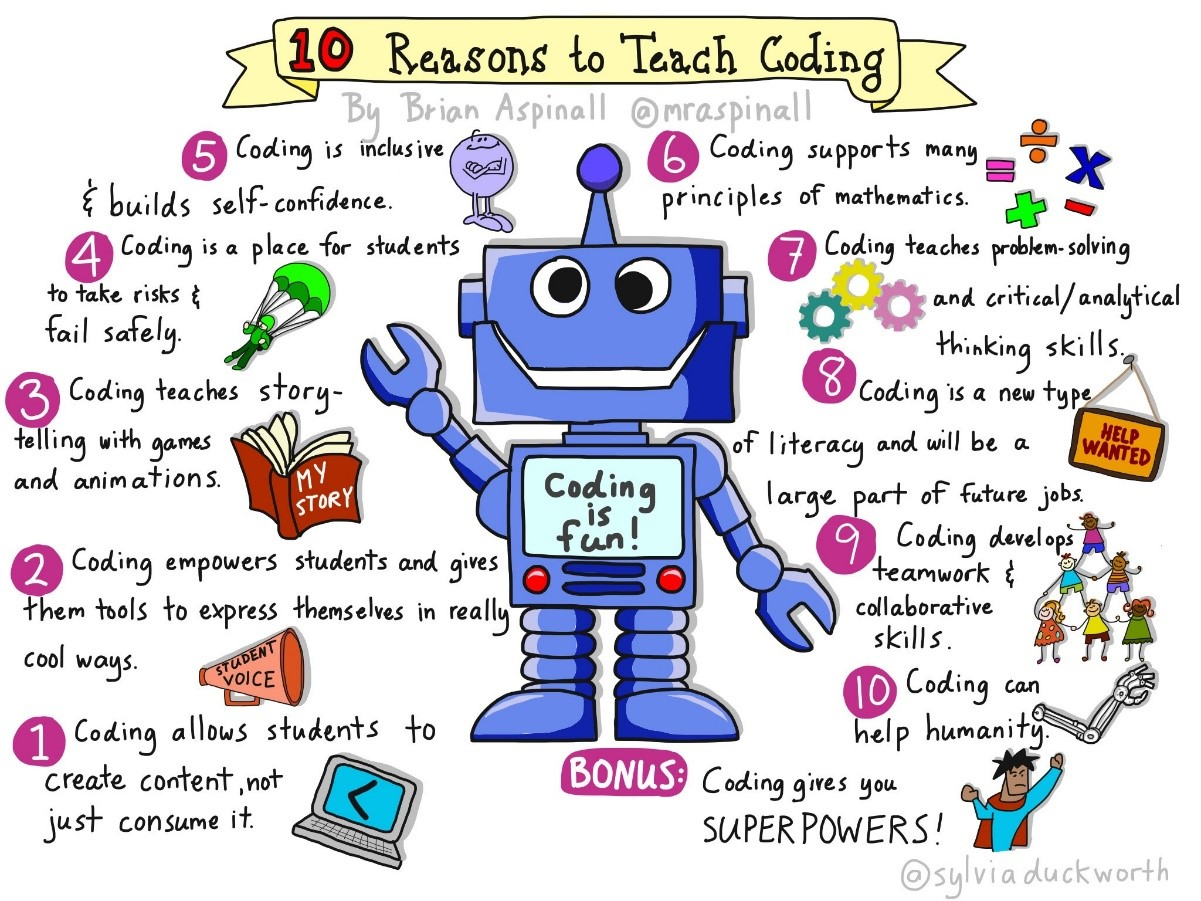what is coding? | get your education back on track!, Human Body